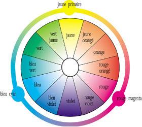Le nom des couleurs - Roue chromatique peinture ...
